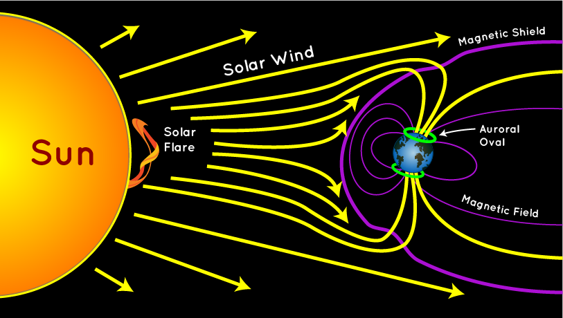 auroras noaa scijinks \u2013 all about weather Aurora Borealis Formation a diagram of the process that causes an aurora; how particles travel from the sun