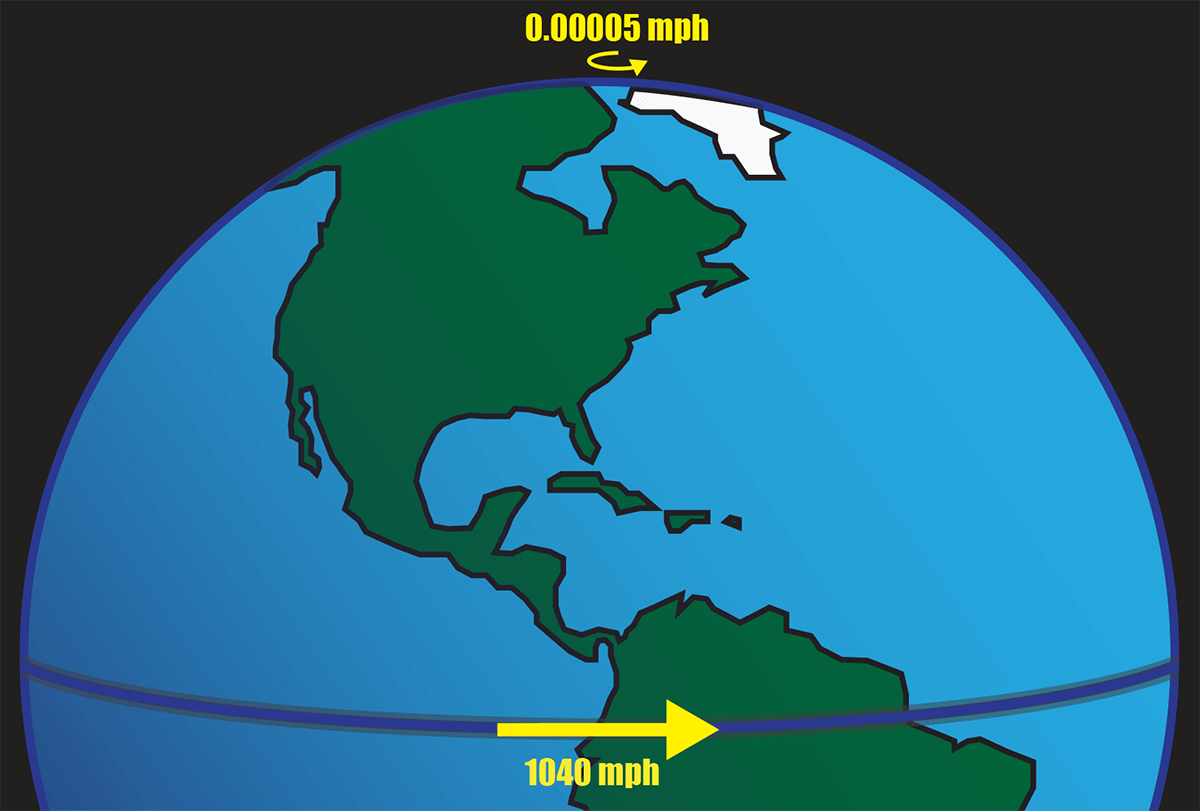 Figure showing forward speed of rotation at different points on Earth.