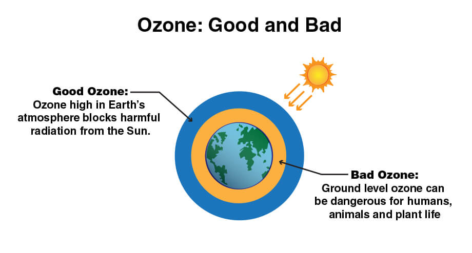 an illustration of the layers of Earth's atmosphere showing that ozone is good high in the atmosphere and bad at ground level