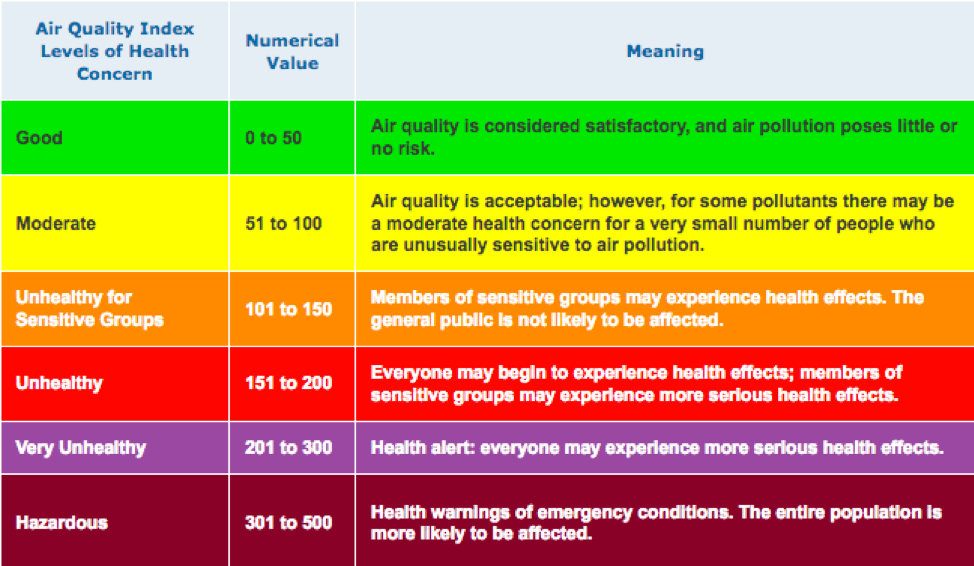 a color-coded chart showing the relative health concern relative to AQI levels