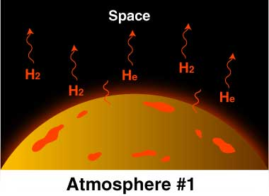 Drawing of part of Earth's surface, with helium and hydrogen atoms in atmosphere, heading upward toward space.