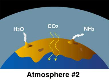 Drawing of part of Earth's surface, with water, carbon dioxide, and ammonia molecules in atmosphere.