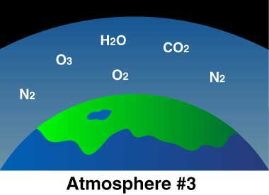 Drawing of part of Earth's surface, with water, oxygen, ozone and nitrogen in the atmosphere.