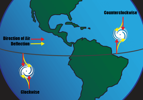 Diagram of storm direction