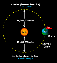Diagram shows Earth's orbit around Sun from 'top down' and how it is not perfectly circular.