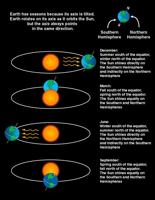 Earth's tilt is the reason for the seasons. View of Earth in relation to Sun during each of the four seasons. The hemisphere receiving the direct rays of the Sun has summer while the hemisphere tilted away from the Sun, thus getting its rays from more of an angle, has winter.