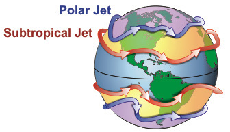 Drawing of Earth showing the polar jet streams and the subtropical jet streams.