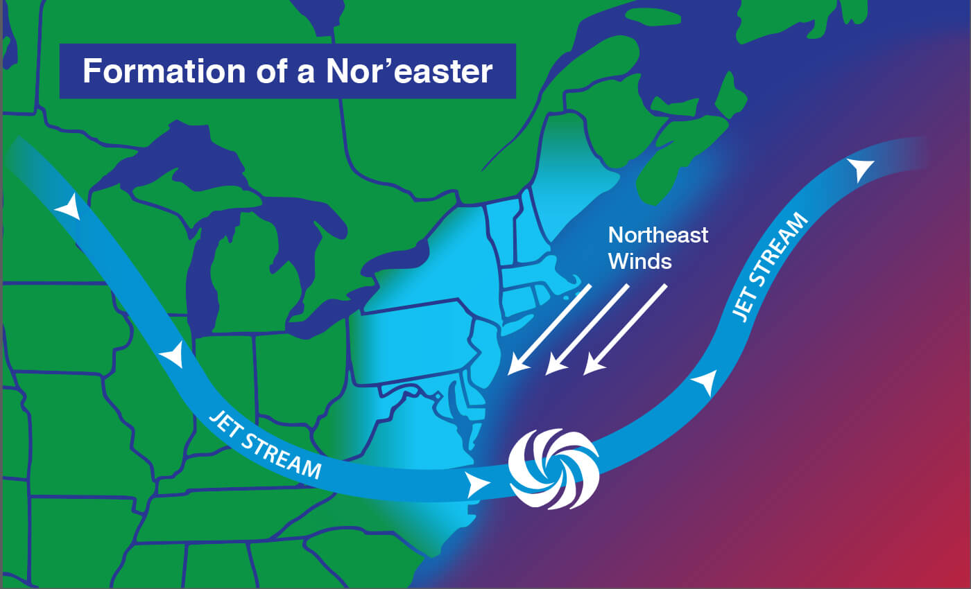 A diagram showing how a noreaster forms when cold air from the jet stream encounters the warm water of the Atlantic Ocean.