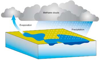 Diagram of Titan hydrological cycle.