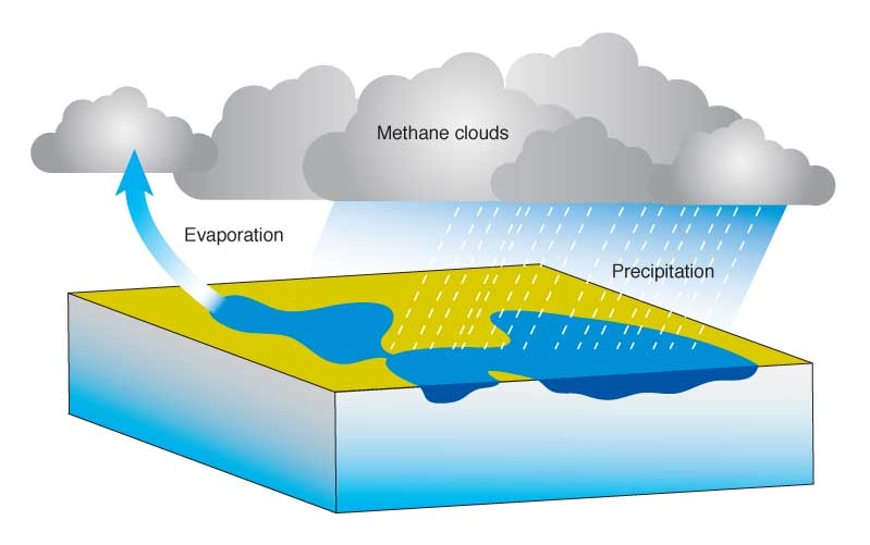 Noaa scijinks hows the weather on other planets diagram of titan hydrological cycle ccuart Gallery
