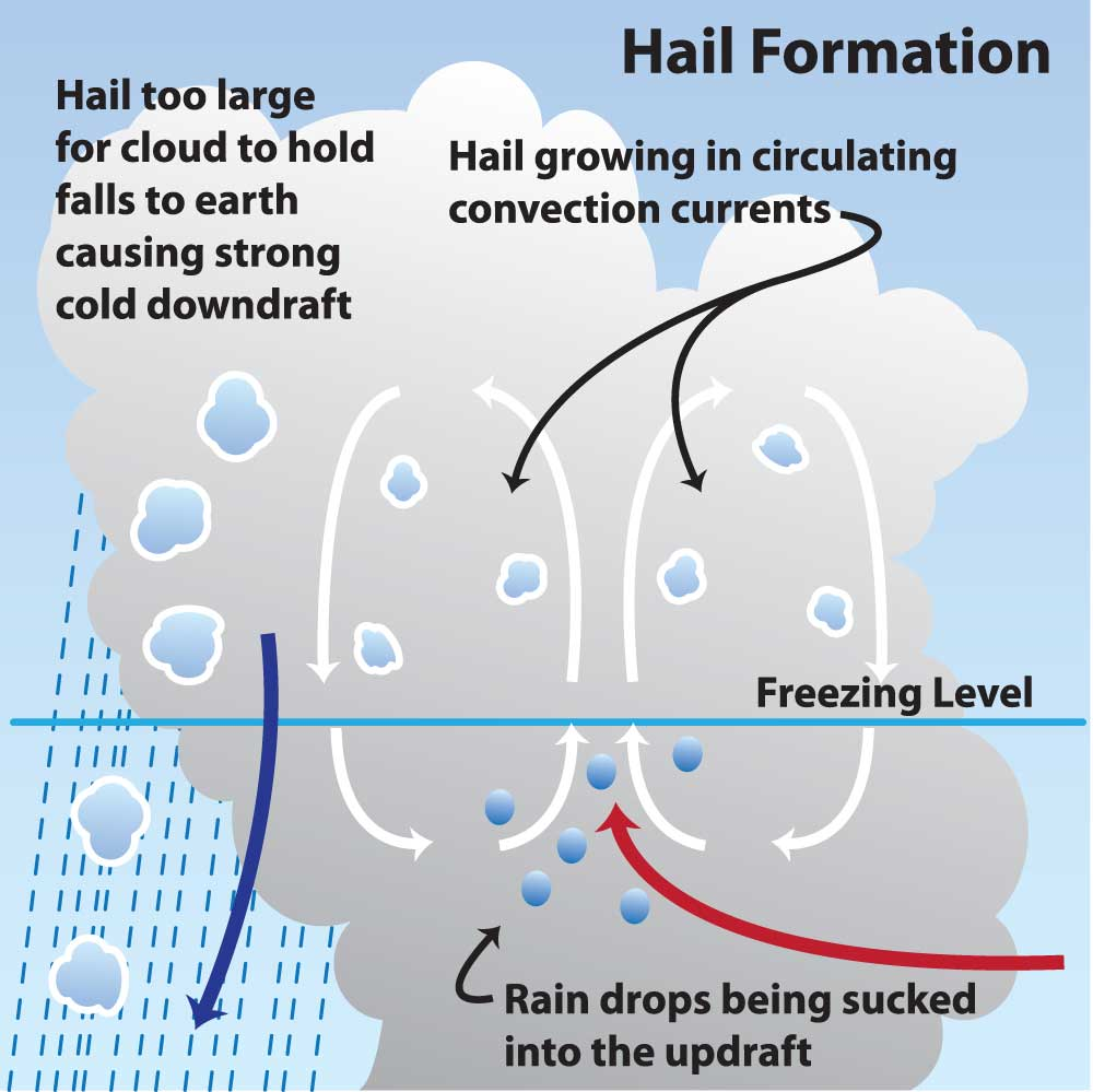 How does rain and snow form? How does frost and dew form? 30