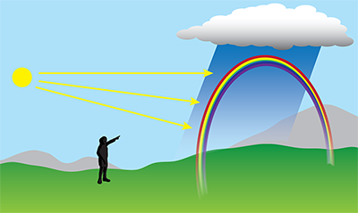 Drawing show the sun on the left and a rainbow on the right (under some rainy clouds) and a person viewing the rainbow in the middle.