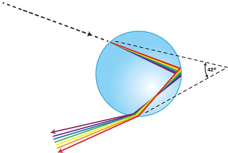 Drawing shows the path of a light beam as it enters a spherical drop of water