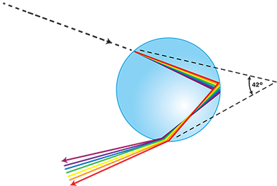 Drawing shows the path of a light beam as it enters a spherical drop of water and reflects off the inside. It is separated into all its colors as it exits the droplet.