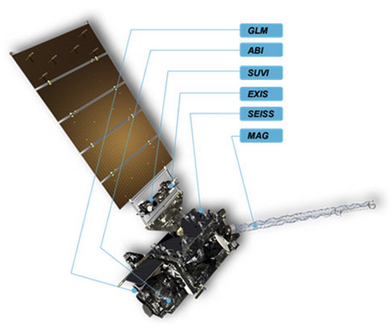 An illustration of the GOES-16 satellite showing its six science instruments.