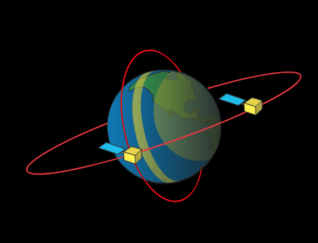 An illustration of satellite orbits