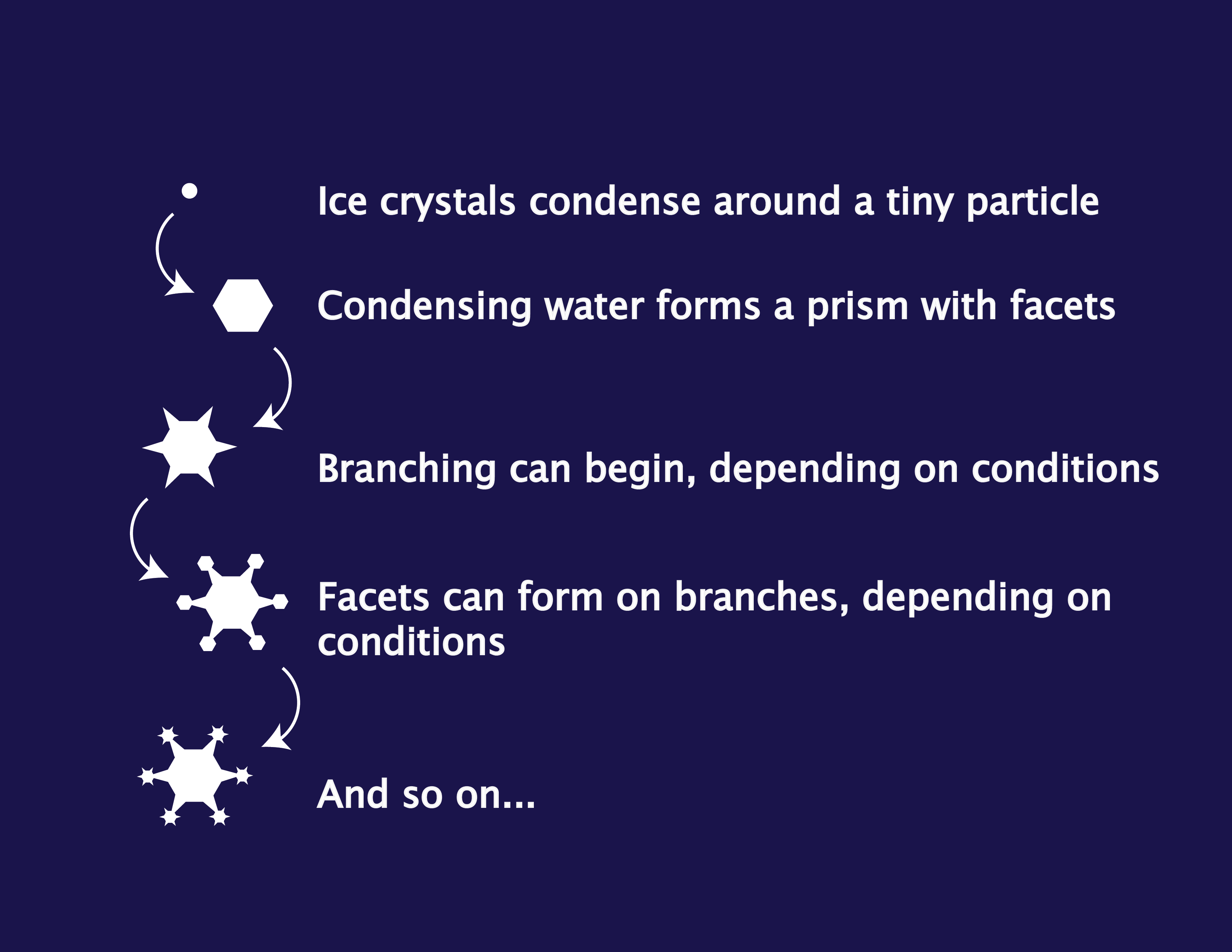 illustration of basic snowflake formation process.
