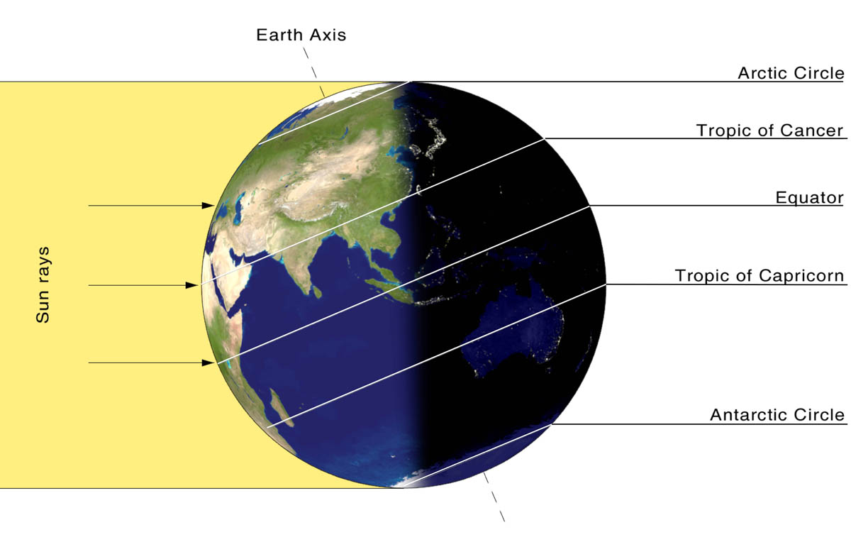 What Is a Solstice? | NOAA SciJinks – All About Weather