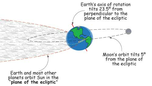 Drawing show earth tilted on its axis, with Moon's orbit and Earth's orbit around sun drawn in.