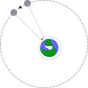 Orbit of Moon shows that Moon has progressed in one Earth day so that it takes an additional 50 minutes for Earth to rotate around so the Moon is again directly above.