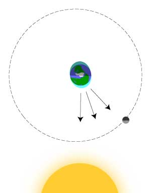 Drawing shows Moon's gravity pulling about 45 degrees from pull of sun's gravity. Their combined pull is greatest at a point between, thus creating the highest tide there, rather than when the Moon is directly overhead.