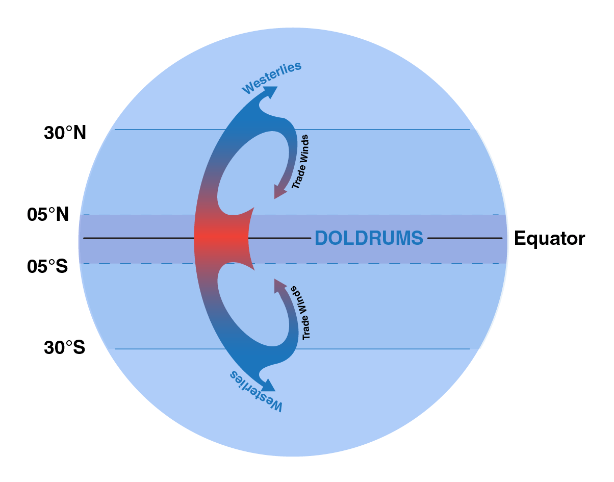 Illustration of Earth that calls out the area of almost no wind at the equator called the doldrums.