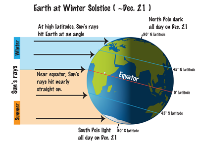 Drawing of angles of sunlight striking different latitudes on Earth at Winter solstice.
