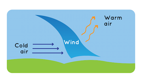 NOAA/NASA SciJinks :: Why does wind blow?